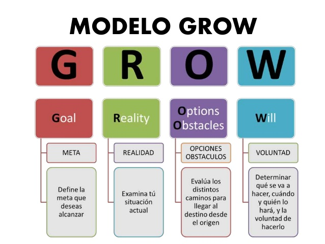 METODO GROW