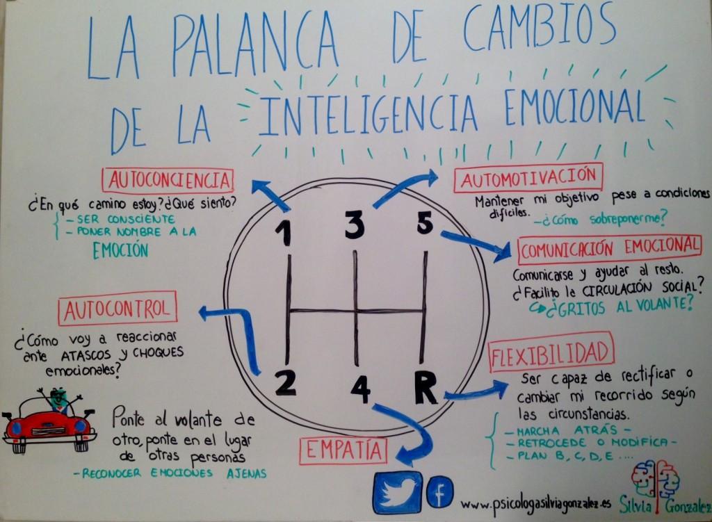 palanca inteligencia emocional